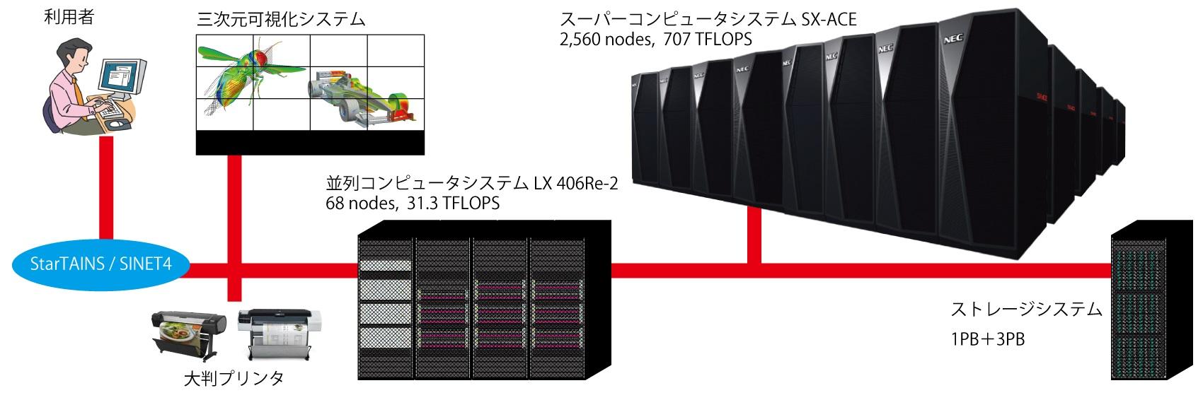 [339] 大規模科学計算システム  〔リンク〕 画像