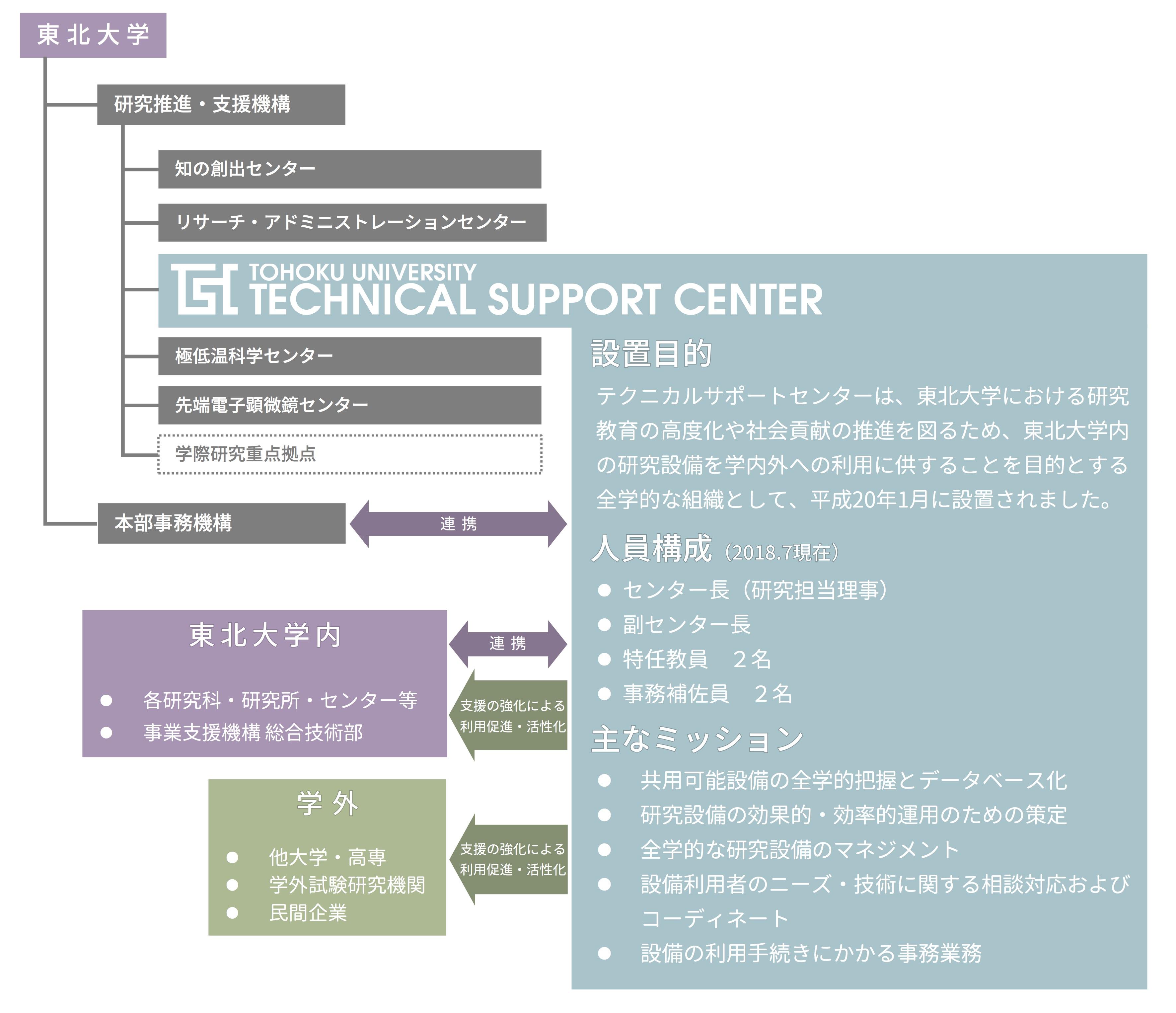 東北大学テクニカルサポートセンター概要図